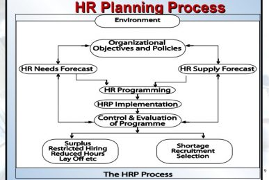 HRM Planning